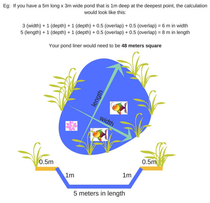 How to measure how much pond liner you need